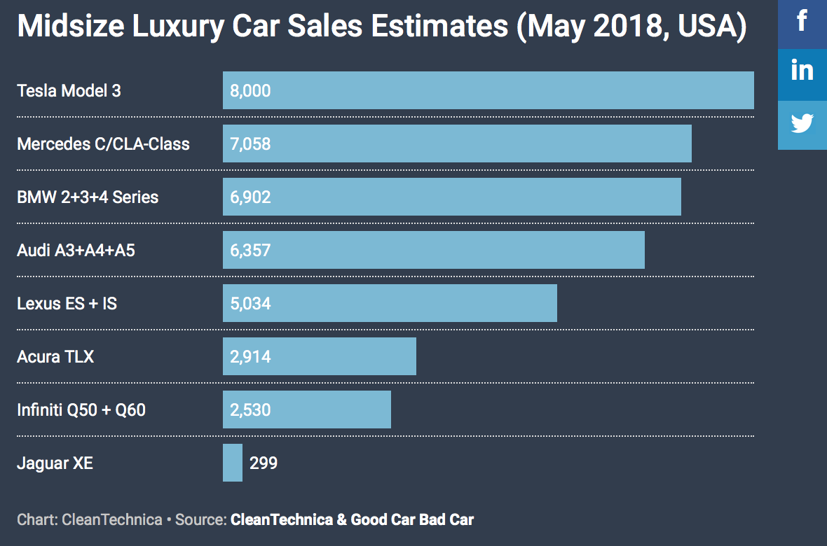 Car Manufacturers By Sales 2018 Mail