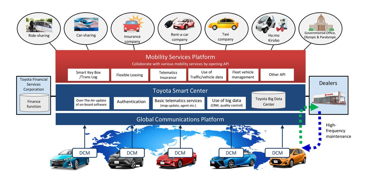 Toyota Connected Europe Launches — To Focus On New Shared Mobility