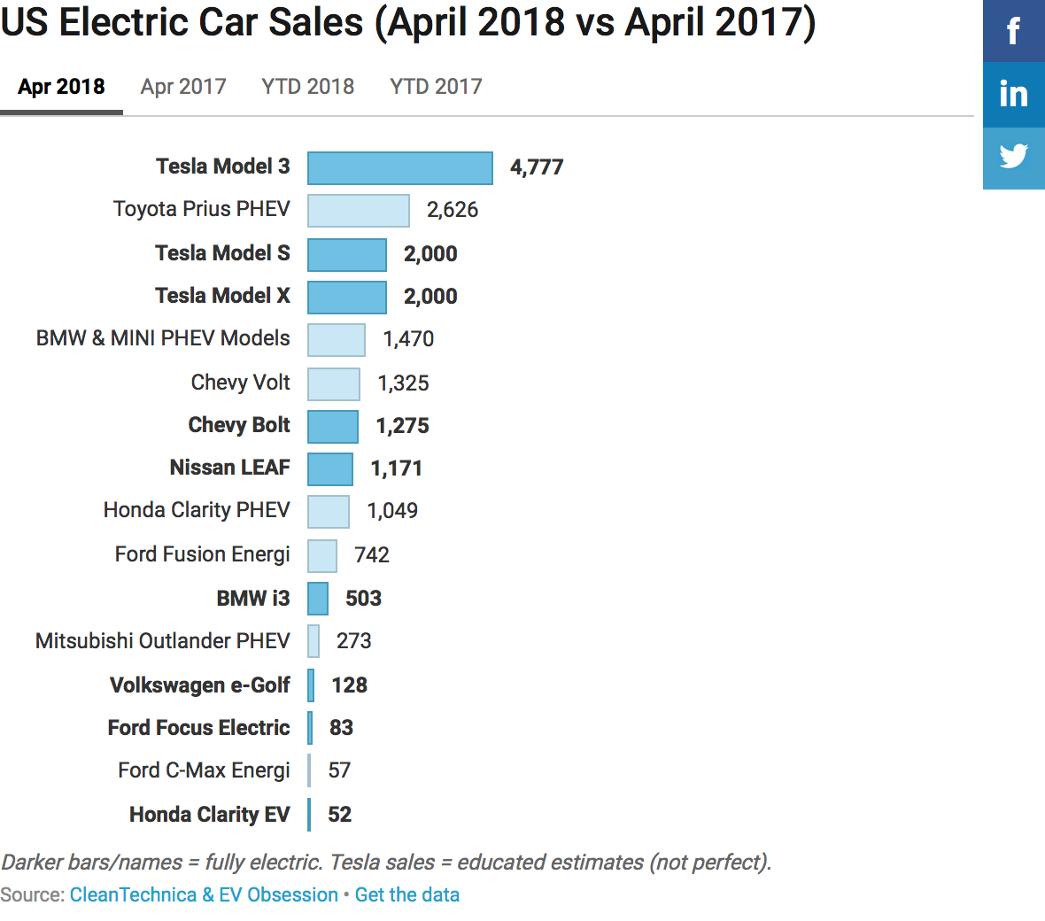 Other Electric Car S Us Report Cleantechnica