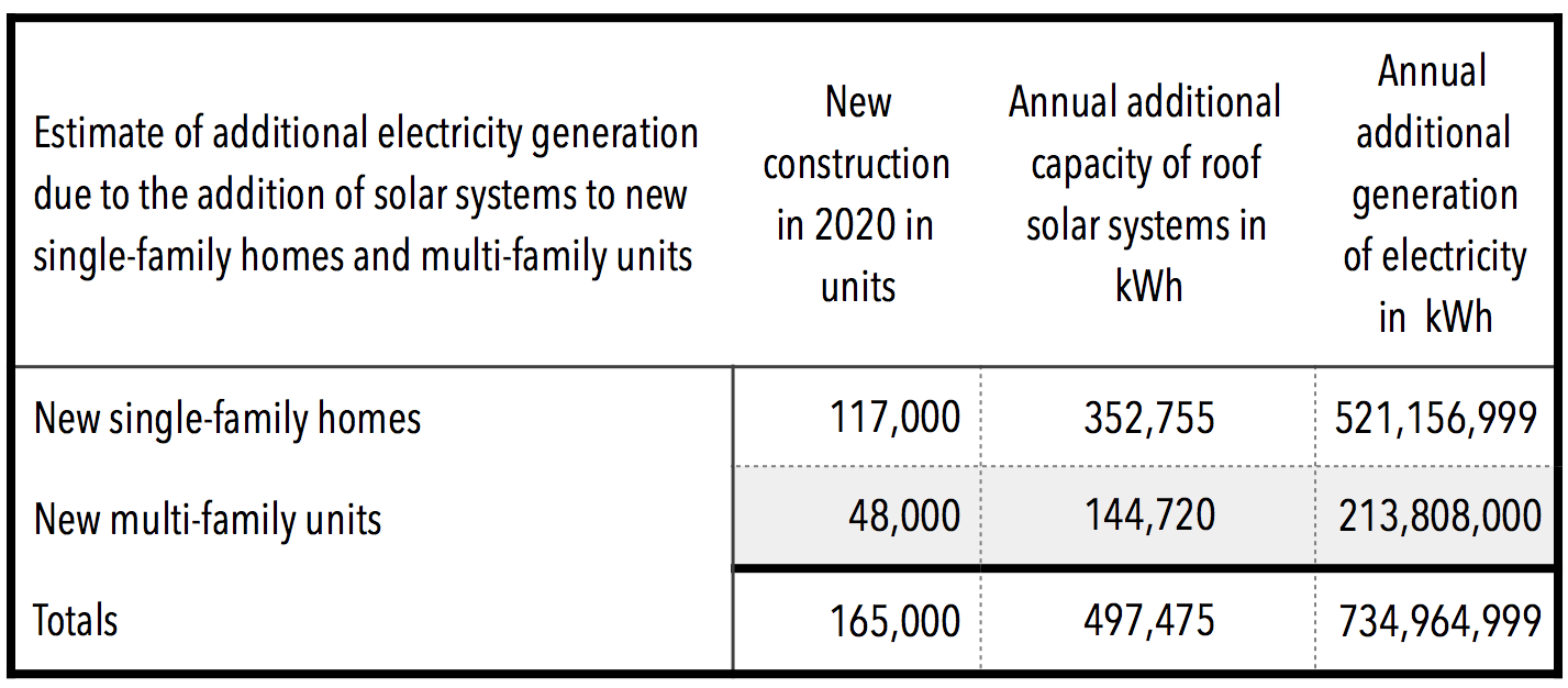 I Estimate That This Will Add Almost 735 Gigawatts Of Additional Electricity In 2020 Is Equivalent Size To Two One Gigawatt Utility Plants
