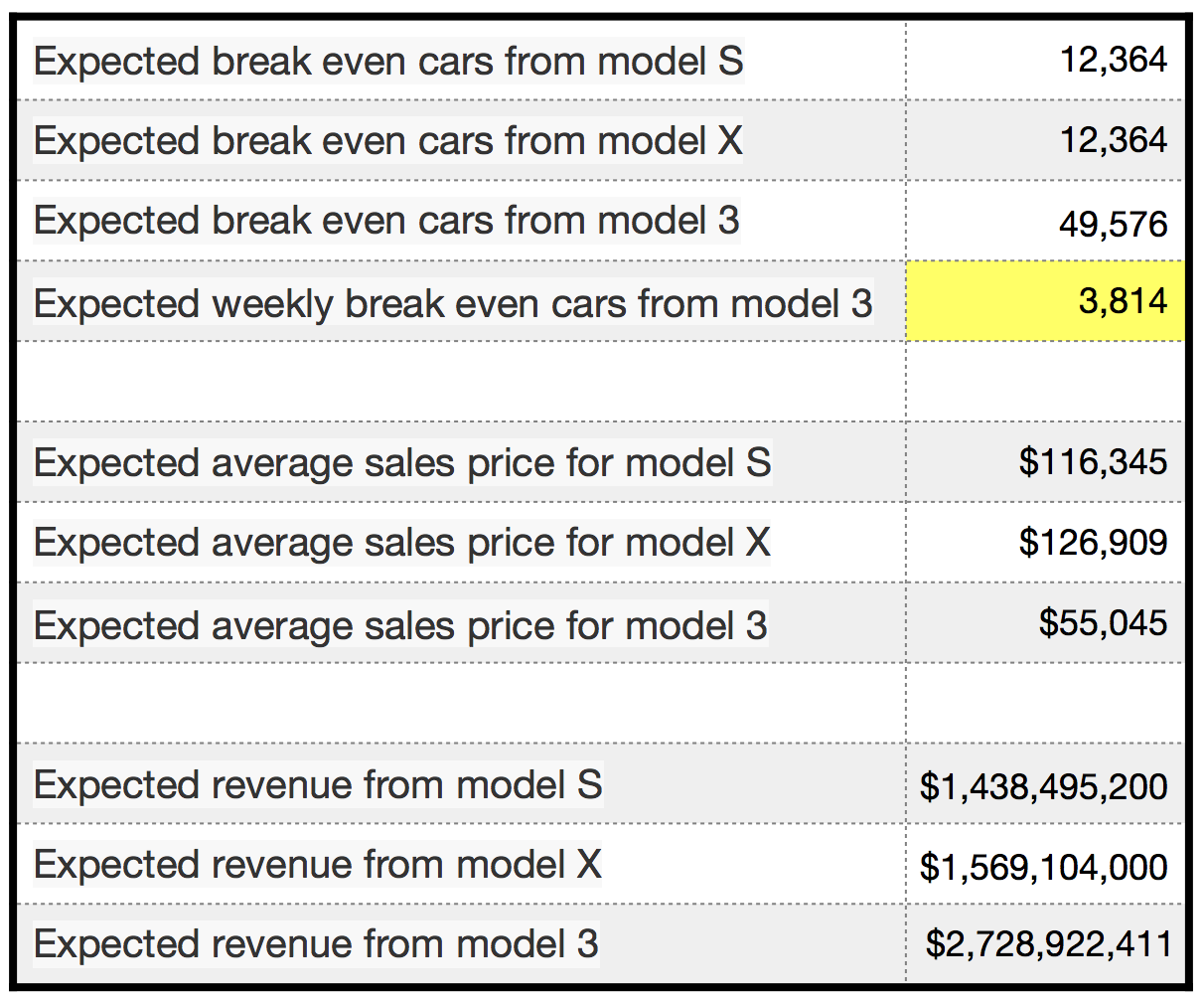 Tesla On The Verge Of Costs & Revenues Breaking Even
