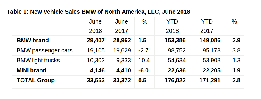BMW Electric Car Sales % Is Impressive  So What Is The