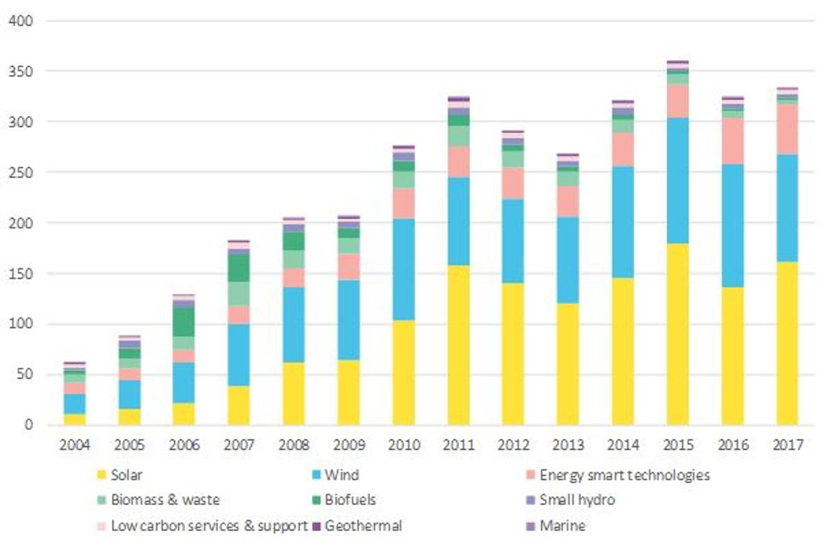 Clean energy investment trends bnef tier zacks investment research books