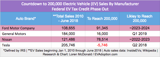 tesla model 3 us federal ev tax credit update cleantechnica. Black Bedroom Furniture Sets. Home Design Ideas