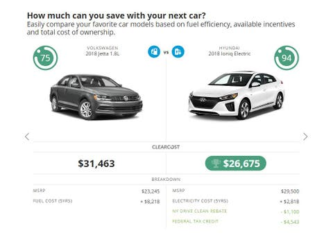 Cost Comparison Of Evs Gas Cars New Tool From Con Edison And National Grid Show Clearcost Of Owning An Ev