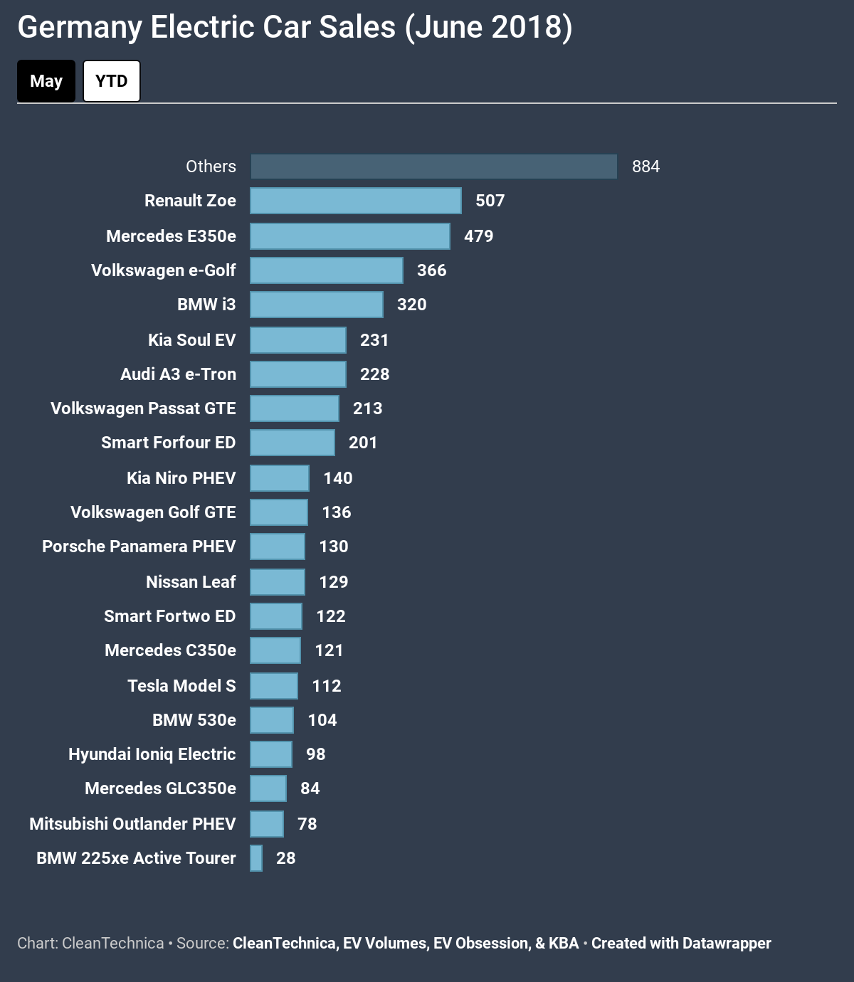 Renault Zoe Climbs To #1 In Germany (#CleanTechnica Electric Car Sales Report — Germany)