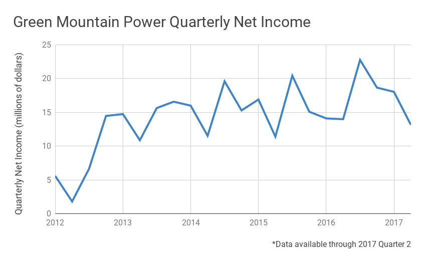 Green Mountain Power >> Being A B Corp Also Benefits Green Mountain Power S Bottom Line