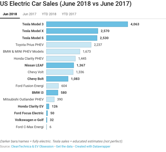All Hyundai Models Vehicles On Sale In Usa 2018: Tesla Model 3, Model X, & Model S = #1, #2, #3 In US