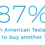 photo image Who Shops At Tesla Stores? — #NewsQuickie