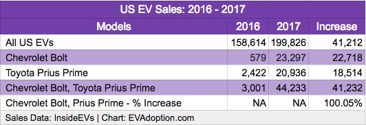 US EV Sales Bolt-Prius Prime 2016-2017