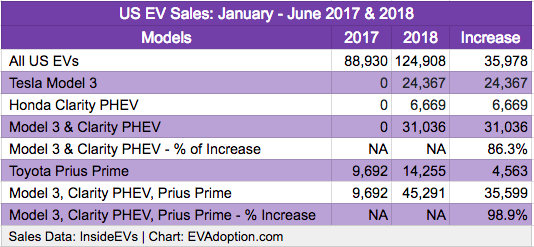 US EV Sales - Jan-June 2017-2018