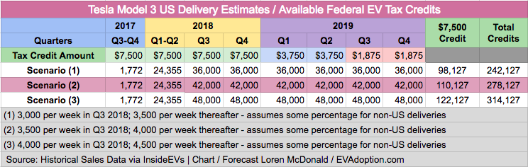 Updated Tesla Federal Tax Credit Phase Out Scenarios-July 12, 2018