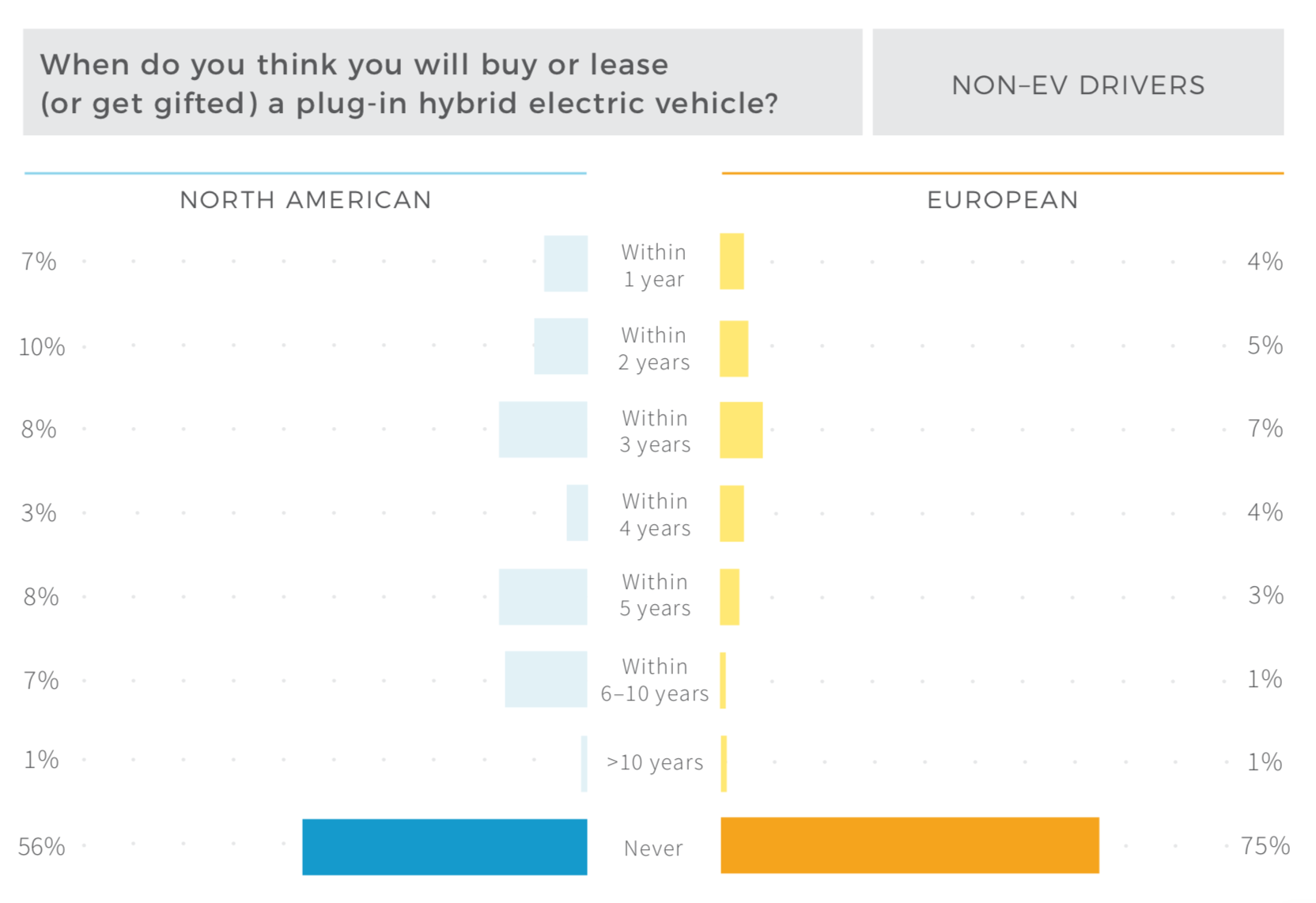 45% of Current Electric Car Drivers Plan to Buy a Tesla Next