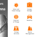 cleantech communications with antenna group 2