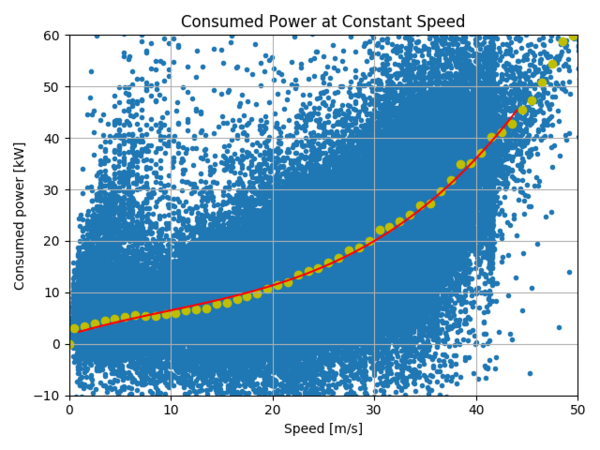 A Look At Tesla Model S Consumption Vs Sd Source Better Routeplanner