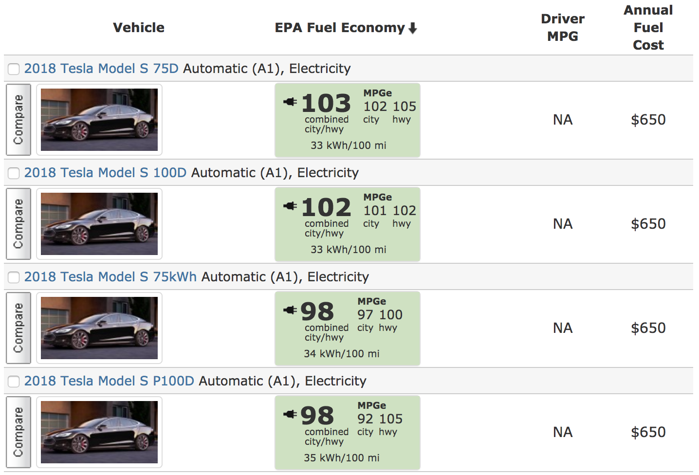 The Tesla Model S 75 For Example Achieves An Epa Fuel Economy Rating Of 98 Mpge While All Wheel Drive 75d A 103