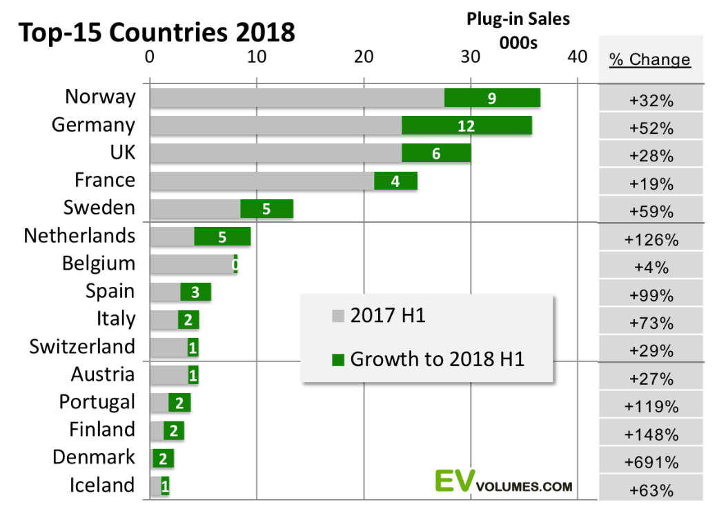 394f45ae51 Every single country analyzed saw EV market growth. Germany led in terms of  volume growth