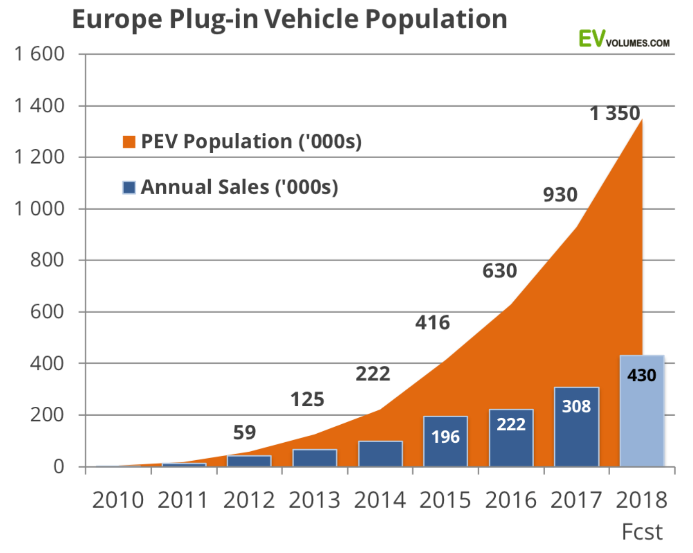 As Far The Leading Models Europe Loves Small Electric Cars Top Three Were Nissan Leaf Considered A Compact Car And In Us