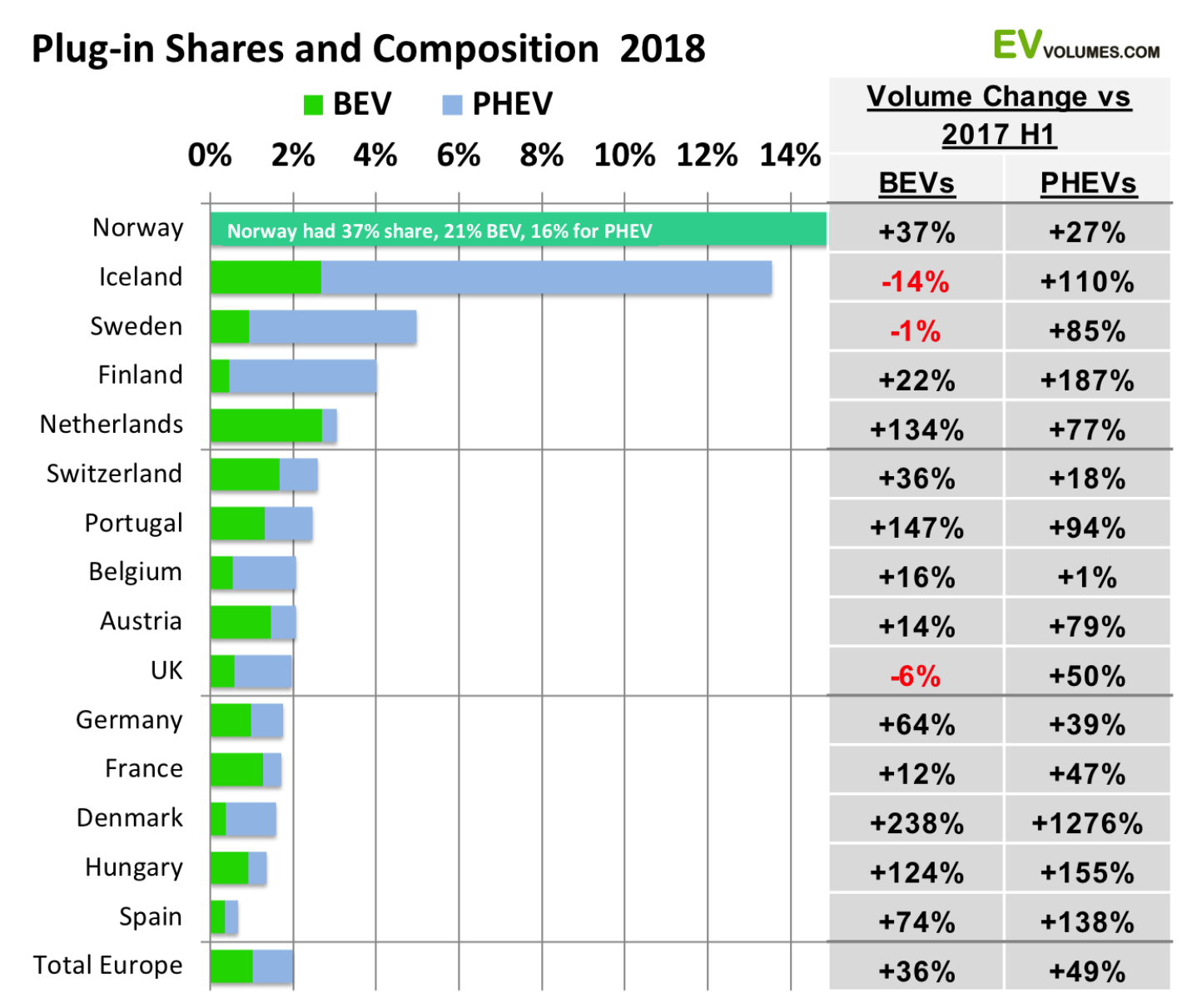d2dab0bbd4 European Electric Car Sales Increased 42% In H1 2018 vs H1 2017 ...