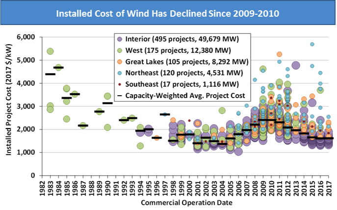 Wind Energy Prices Continue To Fall Due To Technology