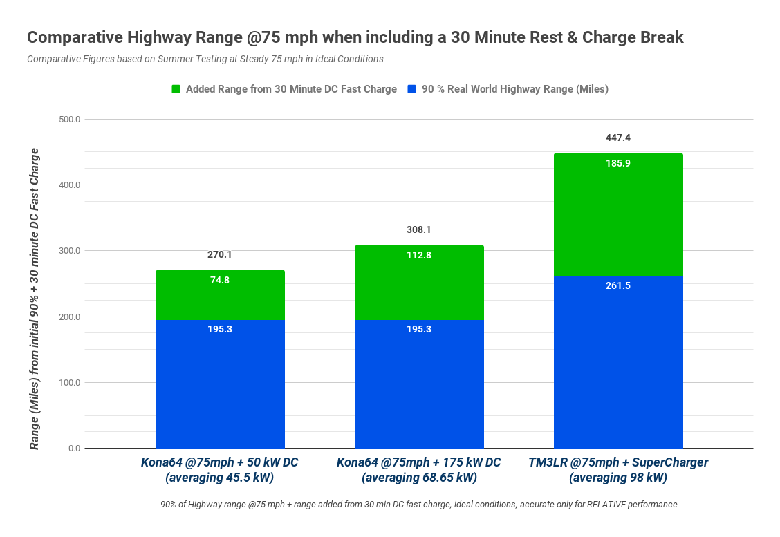 The Tesla S Recharging Figures Green Sections In Graphs Will Be Reliably Achieved Whilst Kona Limited To 50 Kw Dc Chargers