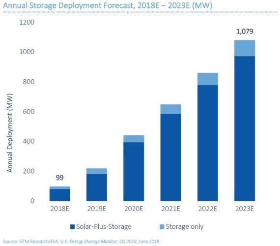 Green Tech Media solar plus storage chart