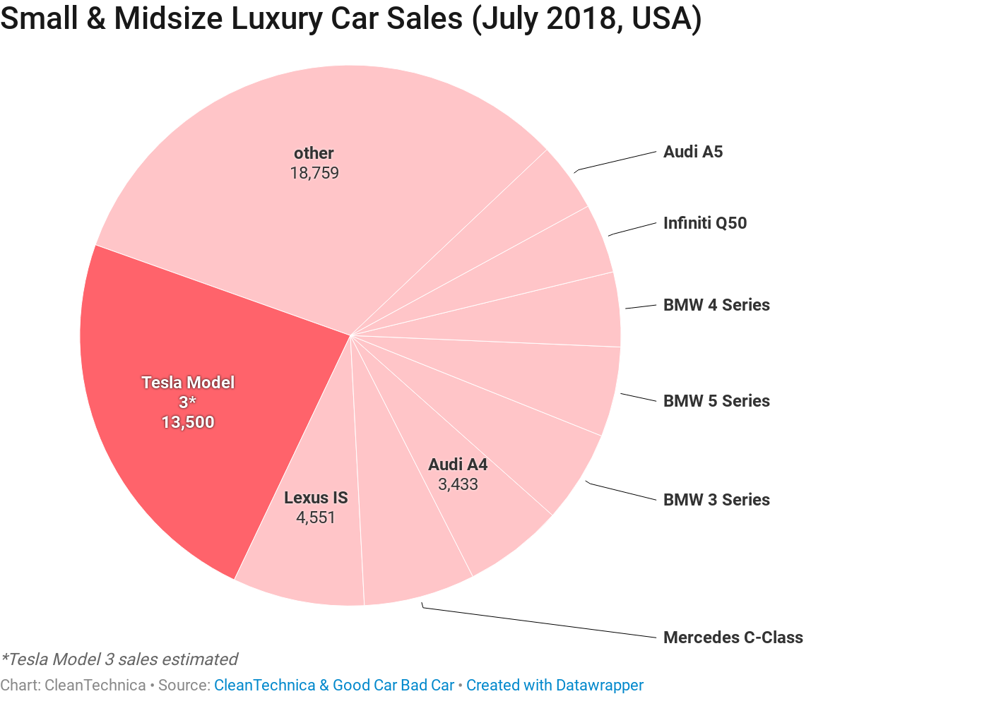 7 Charts Tesla Model 3 Vs The Competition Us Sales