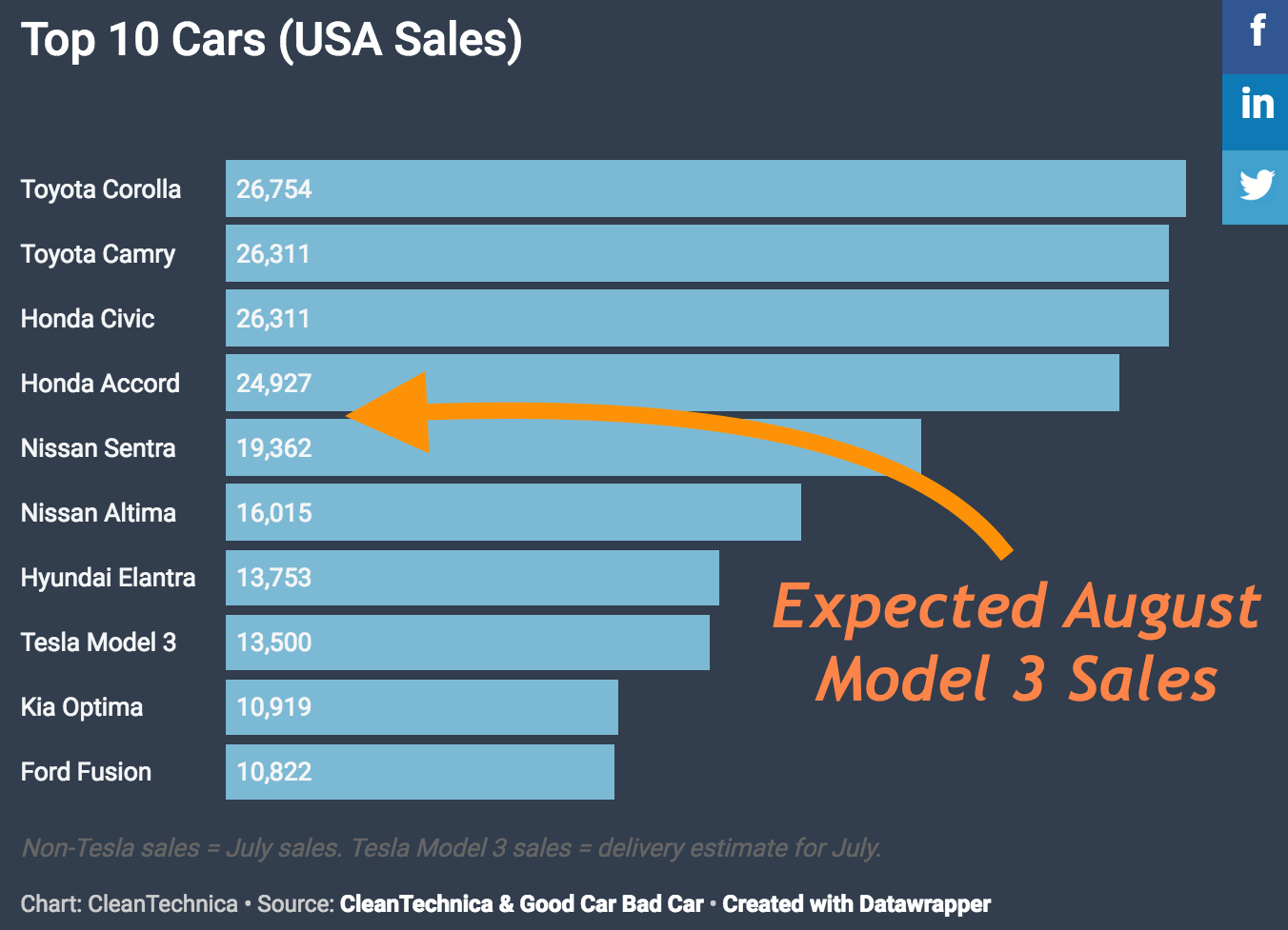 tesla model 3 might 5th best selling car in usa in august cleantechnica. Black Bedroom Furniture Sets. Home Design Ideas