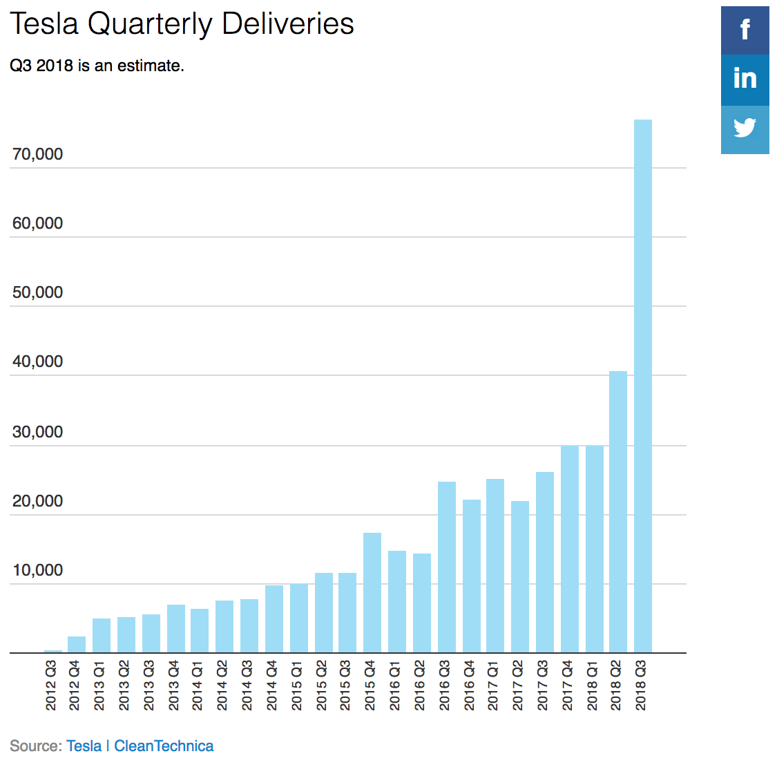 10 Years After 1st Car, Tesla Production Rate = 300,000–400,000* Cars A Year
