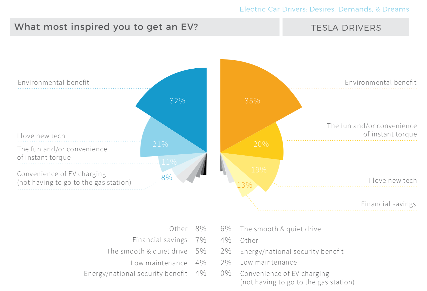 10 Charts Top Electric Car Benefits Misconceptions