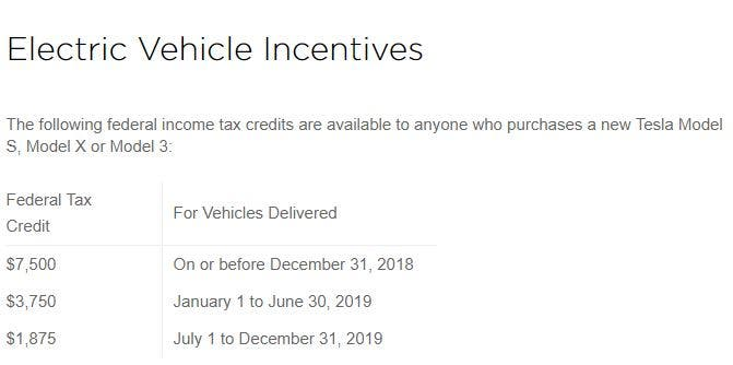 Every Car Delivered Before The End Of 2018 Gets Full Tax Credit At Cur Rate Plus Targets For S X And 3 They Will Deliver About 164 000