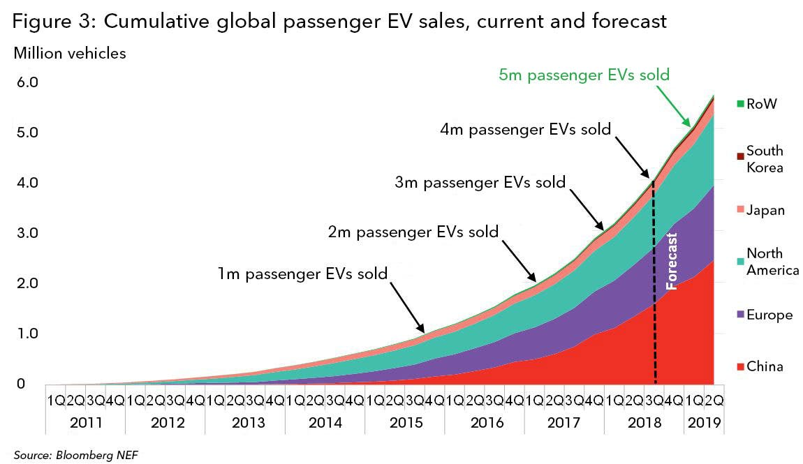 Unsurprisingly China With Its Aggressive Incentives And Policies Is Now The World Leader In Ev S It Accounts For Roughly 40 Of All