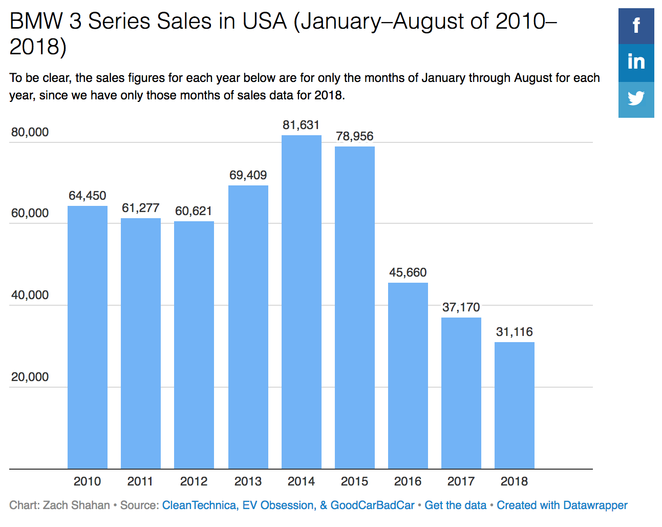 cleantechnica.com - Zachary Shahan - US BMW 3 Series Sales Have Collapsed