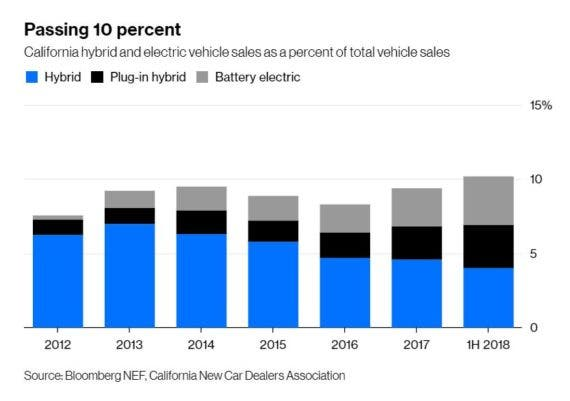 EV sales California