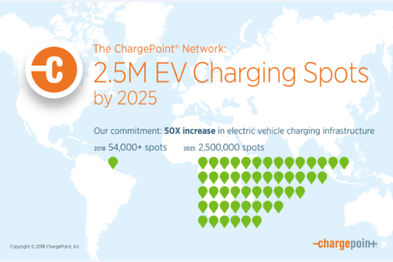 ChargePoint EV charging network plan