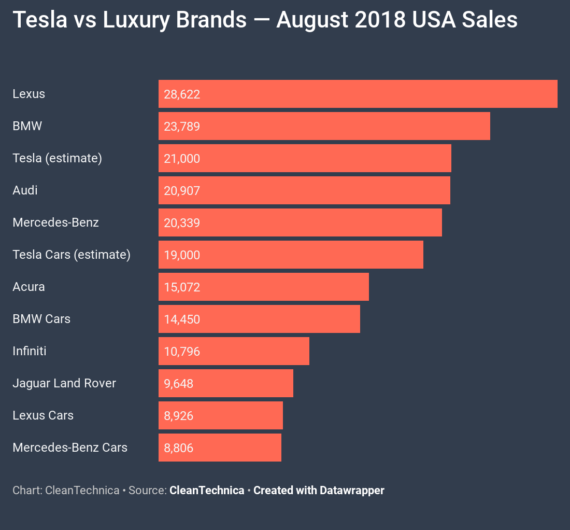 Tesla Sales Higher Than Acura, Audi, BMW Car, Infiniti