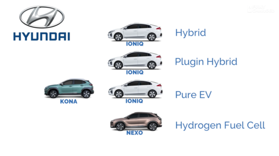 The Hyundai Kona Electric Ioniq Plug In Hybrid And Vehicles Are Increasingly Attractive Options For Ers Looking To Clean Up