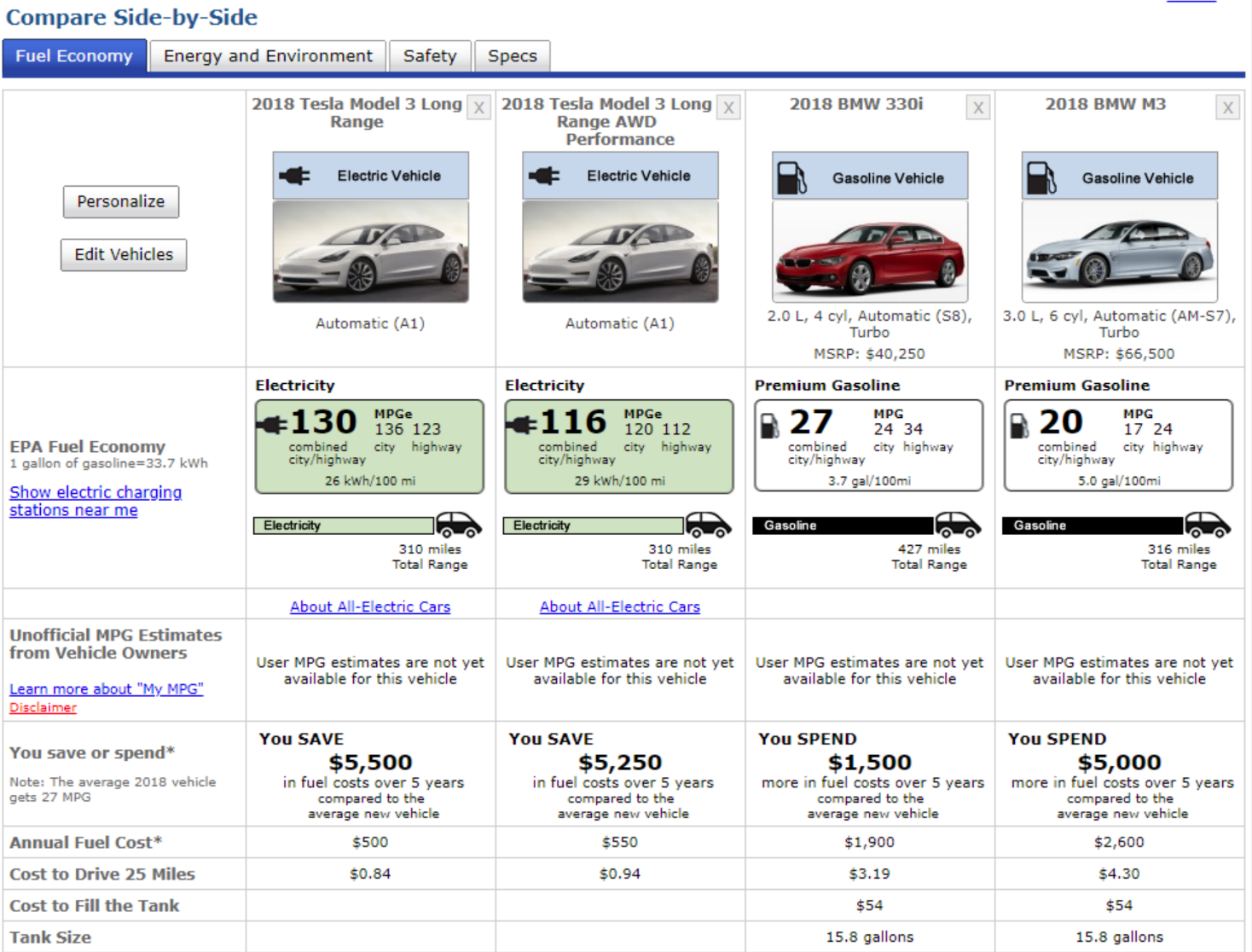 If Bmw Is Able To Get A 29 Mpg Rating It Will Be Exactly Quarter As Efficient The Tesla Model 3