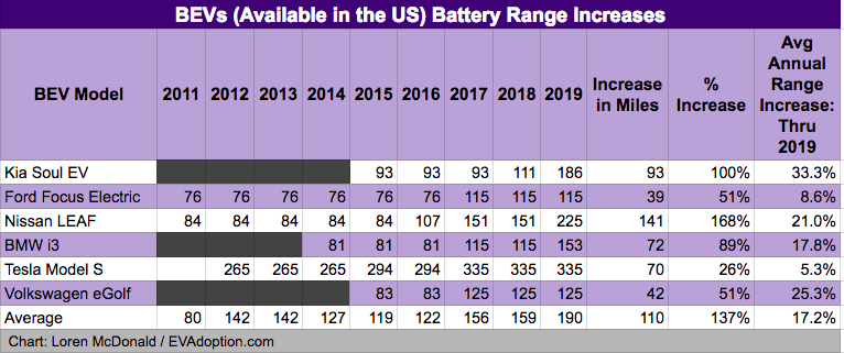 Battery Range BEV 2011-2019