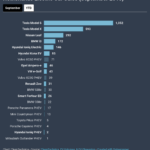 photo image Tesla Scores Record Month In The Netherlands, Model S & Model X Both #1 In Class
