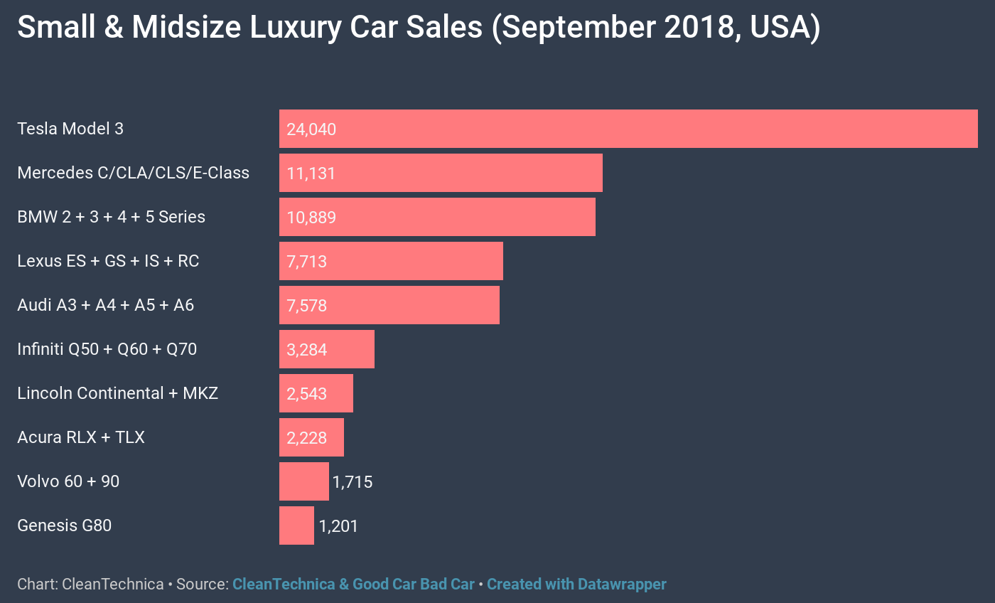 Yep, @Tesla Gobbles USA Luxury Car Market — 8 Charts ...