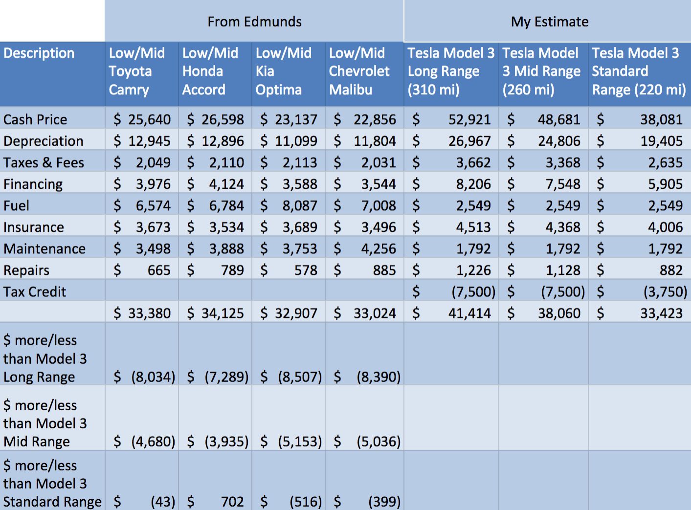 Updated Total Cost Of Ownership Table