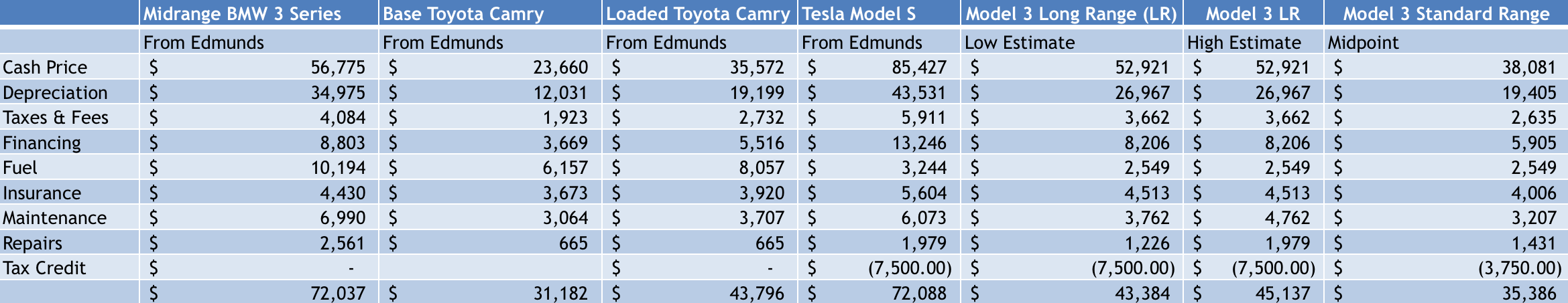 Tesla Model 3 total cost of ownership comparison