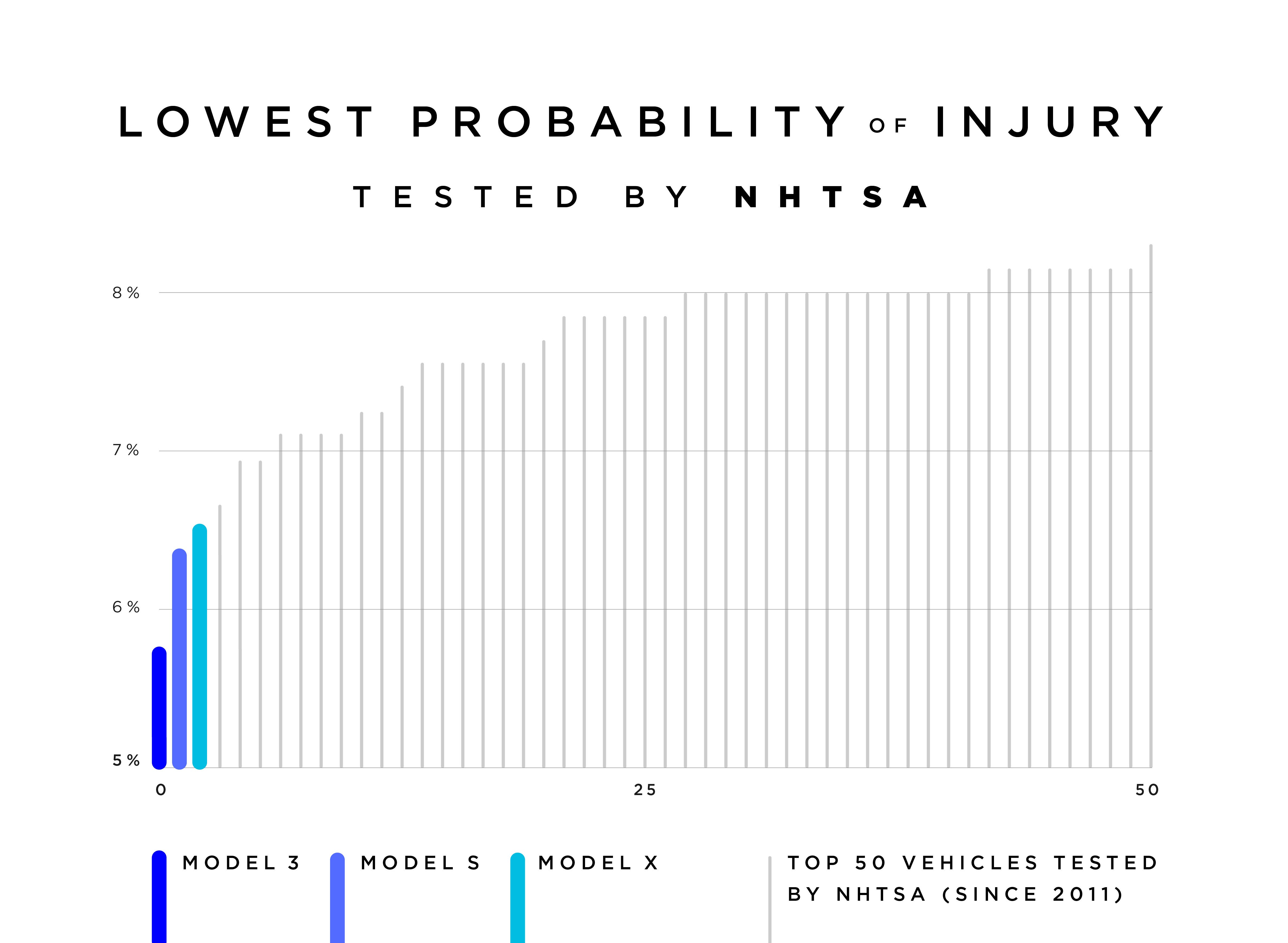 If You Have An Accident In A Model 3 Your Risk Of Injury Is Very Low