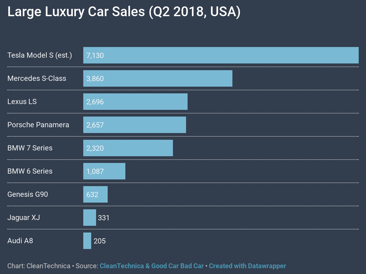 Chevy Bolt Vs Volt >> #1 Tesla Model S Dominating Large Luxury Car Sales In USA ...