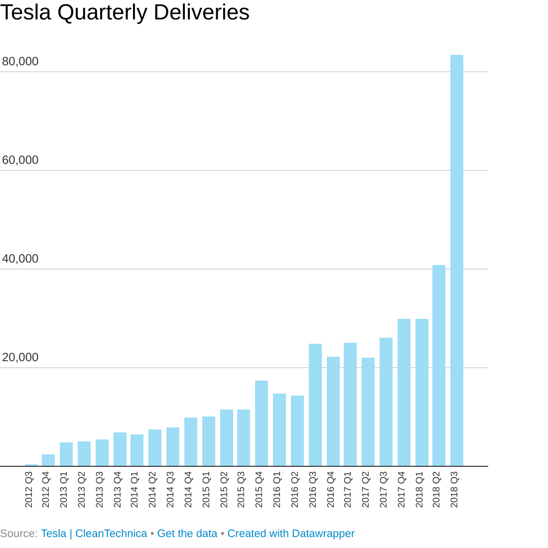 Tesla Crushes Quarterly Delivery Record With 83,500 ...