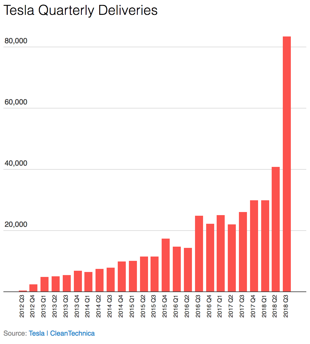 25 913 Growth In Tesla Sales In 6 Years Cleantechnica