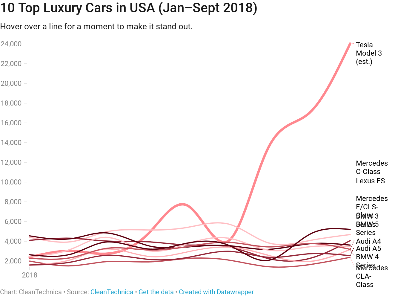 Yep Tesla Is Gobbling Usa Luxury Car Market 8 Charts Amp Graphs Cleantechnica