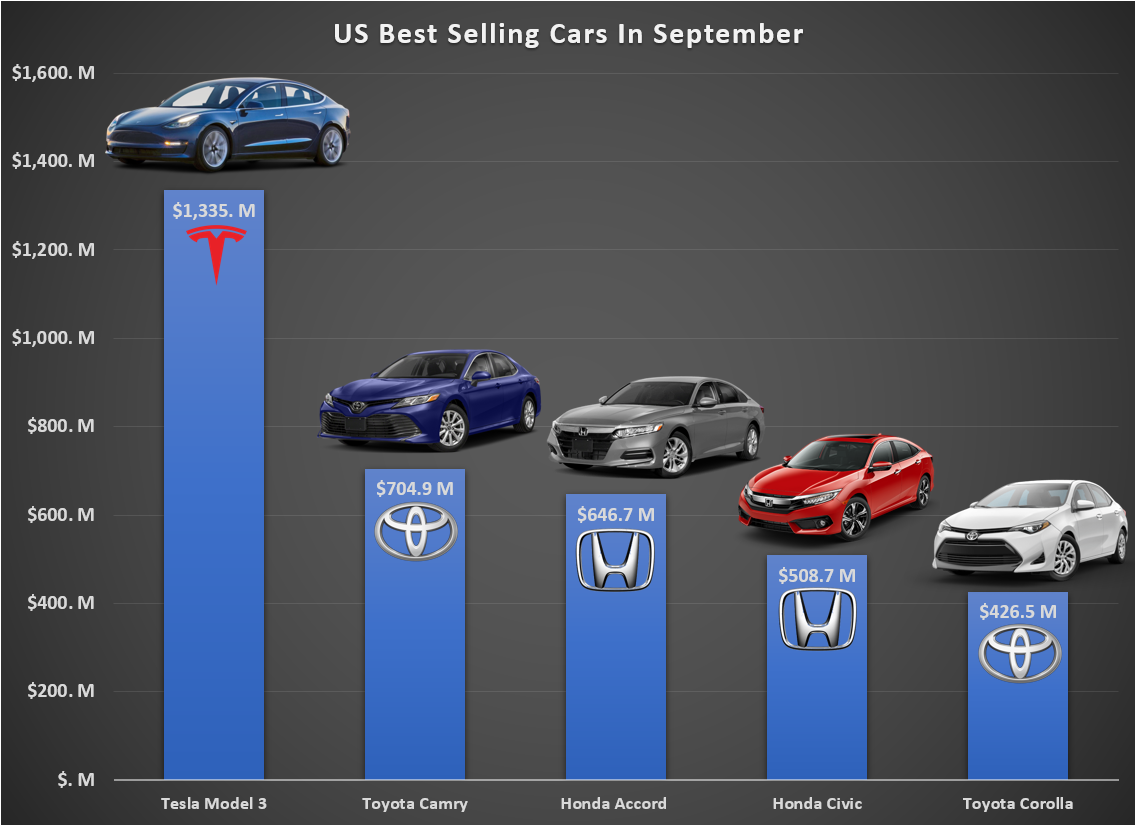 Tesla Model 3 Is Best Ing Car In Usa Terms Of Revenue Again Nearly Double 2 Toyota Camry S Cleantechnica Report