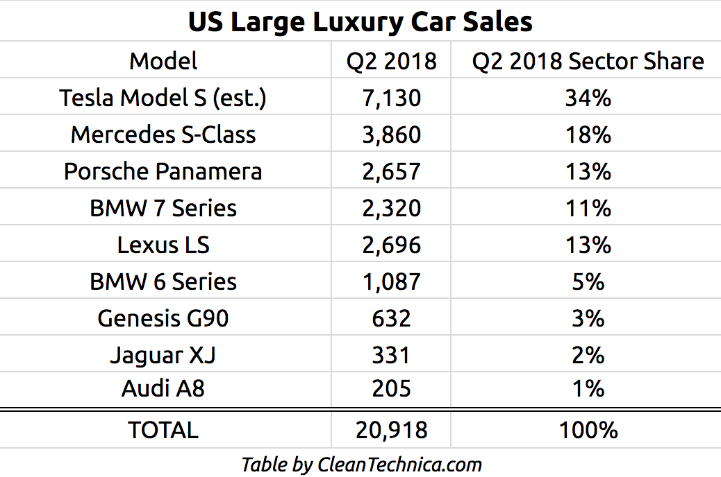 Large Luxury Car Sales Q2 2018 Usa Cleantechnica Mountainview